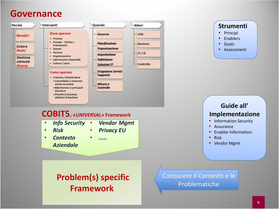.. Aziendale Guide all Implementazione Information Security Assurance