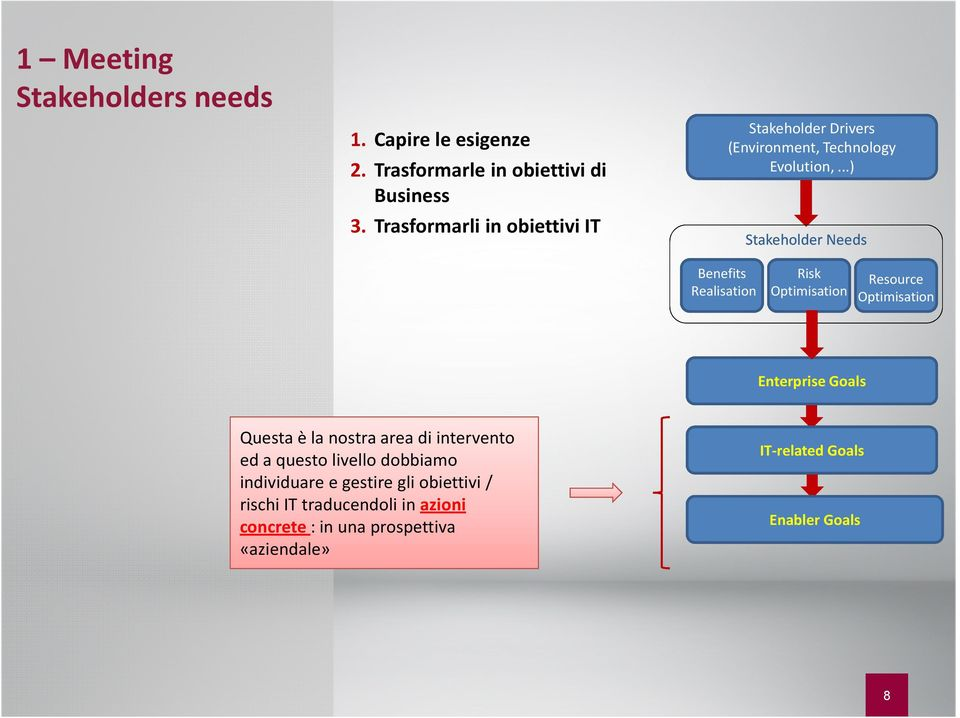 ..) Stakeholder Needs Benefits Realisation Risk Optimisation Resource Optimisation Enterprise Goals Questa è la nostra