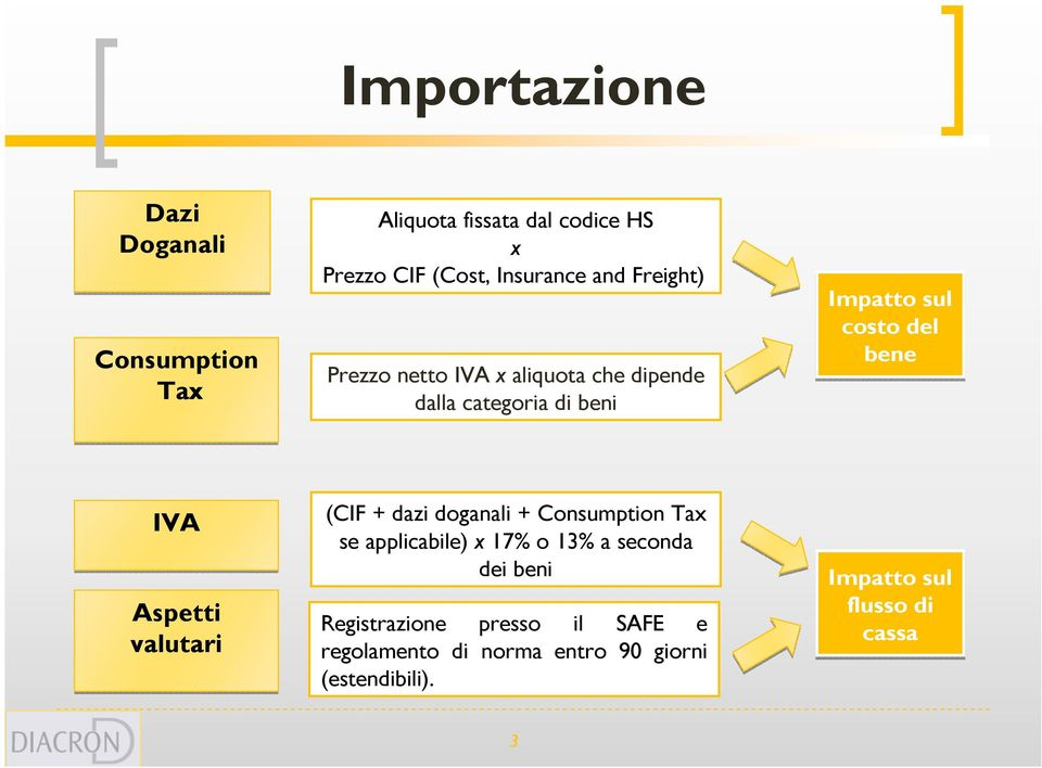 IVA Aspetti valutari (CIF + dazi doganali + Consumption Tax se applicabile) x 17% o 13% a seconda dei beni