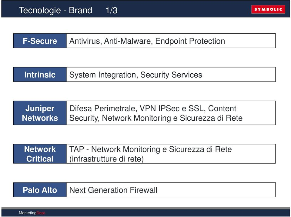 SSL, Content Security, Network Monitoring e Sicurezza di Rete Network Critical TAP -