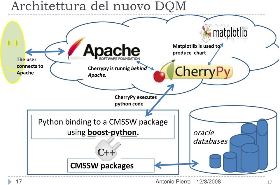 Matplotlib is used to produce chart CherryPy executes python