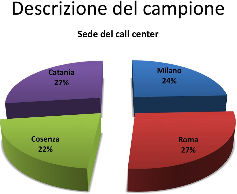 center Catania 27%
