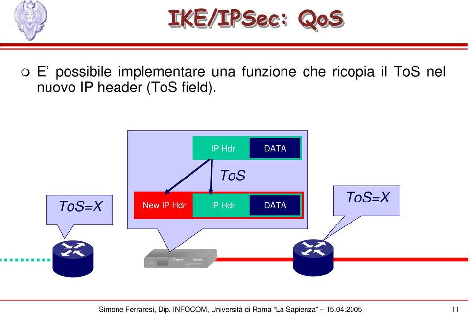 IP Hdr DATA ToS ToS=X New IP Hdr IP Hdr DATA ToS=X arconi SAS-860 PWR SM.