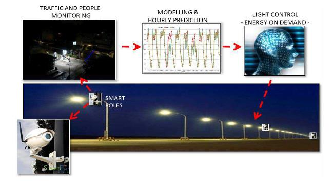 Smart lighting Linee WiFi per controllo remoto