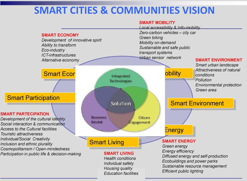plurality Cosmopolitanism / Open-mindedness Participation in public life & decision-making Smart integration (ICT) Smart Living SMART LIVING Health conditions Individual safety Housing quality
