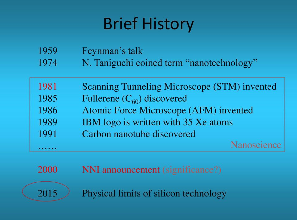 Fullerene (C 60 ) discovered 1986 Atomic Force Microscope (AFM) invented 1989 IBM logo is