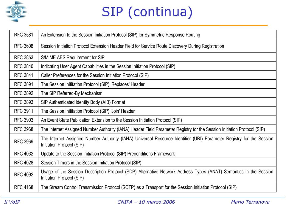 Capabilities in the Session Initiation Protocol (SIP) Caller Preferences for the Session Initiation Protocol (SIP) The Session Inititation Protocol (SIP) 'Replaces' Header The SIP Referred-By