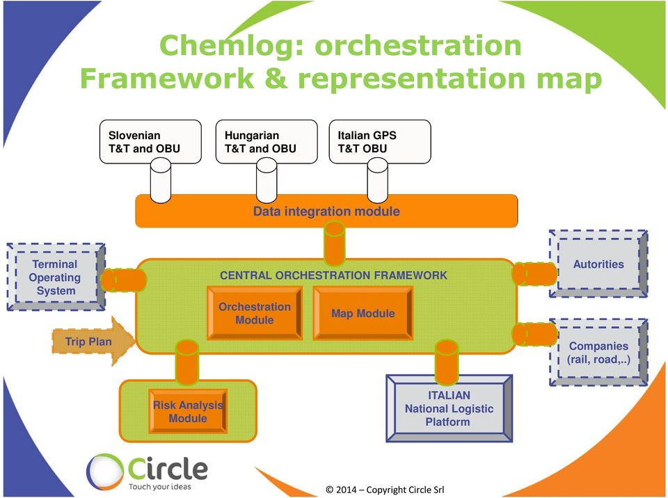 Operating System Trip Plan CENTRAL ORCHESTRATION FRAMEWORK Orchestration Module Map
