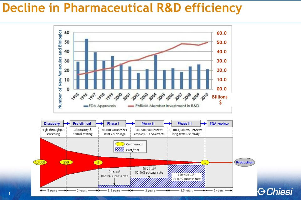 Pharmaceutical R&D efficiency