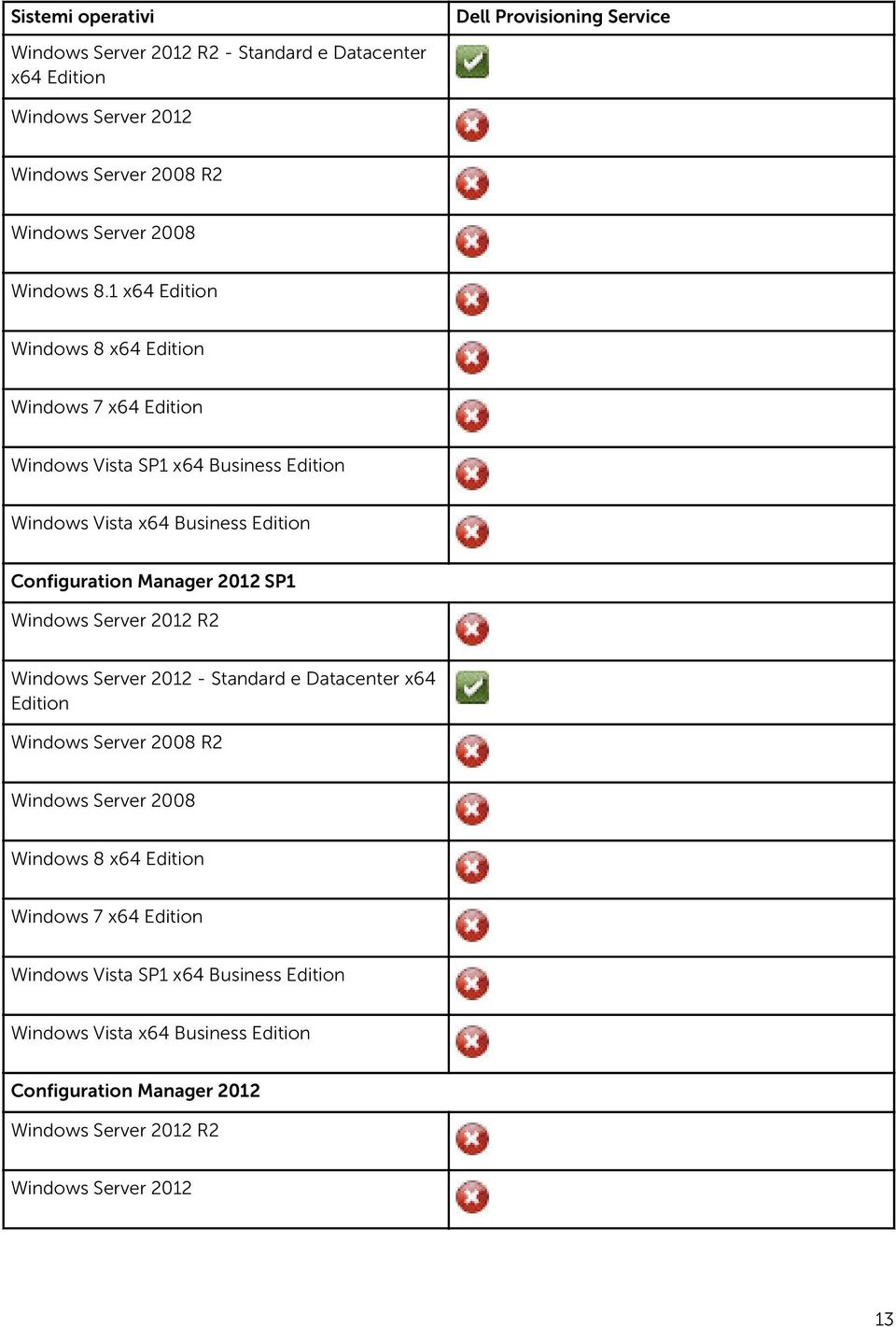 1 x64 Edition Windows 8 x64 Edition Windows 7 x64 Edition Windows Vista SP1 x64 Business Edition Windows Vista x64 Business Edition Configuration Manager 2012 SP1