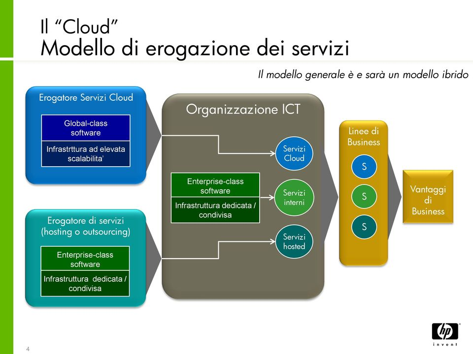 Business S Erogatore di servizi (hosting o outsourcing) Enterprise-class software Enterprise-class software