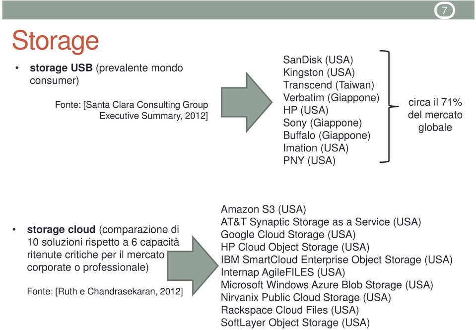 corporate o professionale) Fonte: [Ruth e Chandrasekaran, 2012] Amazon S3 (USA) AT&T Synaptic Storage as a Service (USA) Google Cloud Storage (USA) HP Cloud Object Storage (USA) IBM