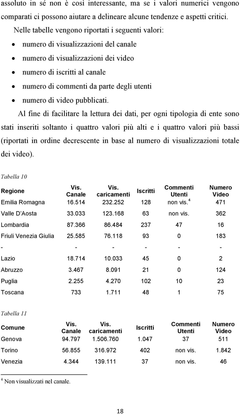 numero di video pubblicati.