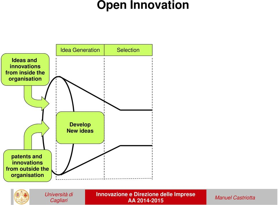 innovations from inside the organisation
