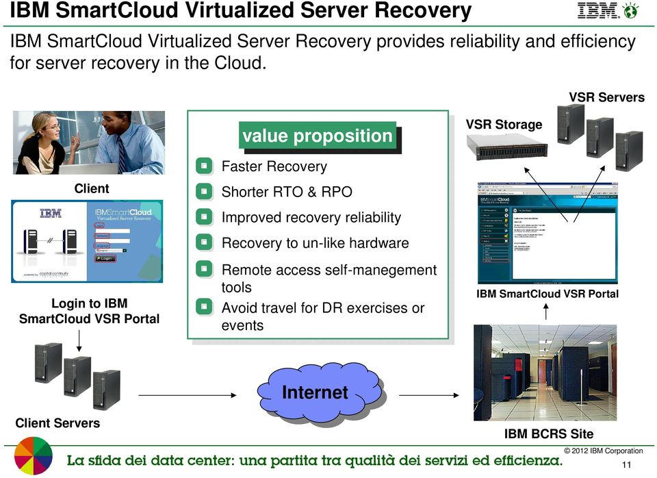 VSR Servers value valueproposition proposition VSR Storage Faster Recovery Client Shorter RTO & RPO Improved recovery