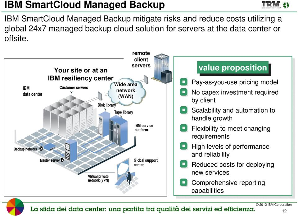 Your site or at an IBM resiliency center Wide area network (WAN) remote client servers value proposition Pay-as-you-use pricing model No capex