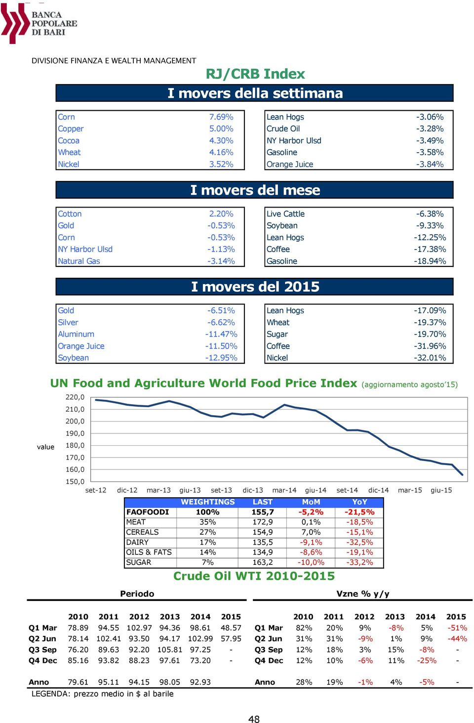 94% I movers del 2015 Gold -6.51% Lean Hogs -17.09% Silver -6.62% Wheat -19.37% Aluminum -11.47% Sugar -19.70% Orange Juice -11.50% Coffee -31.96% Soybean -12.95% Nickel -32.