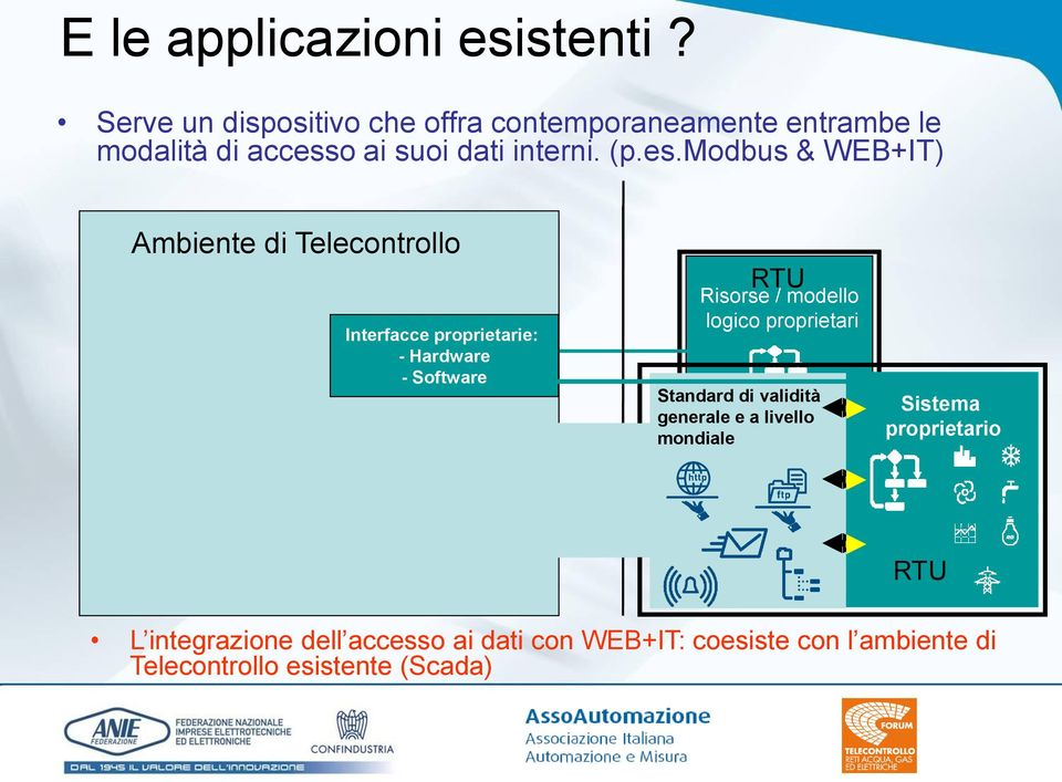 es.modbus & WEB+IT) Ambiente di Telecontrollo Interfacce proprietarie: - Hardware - Software Risorse /