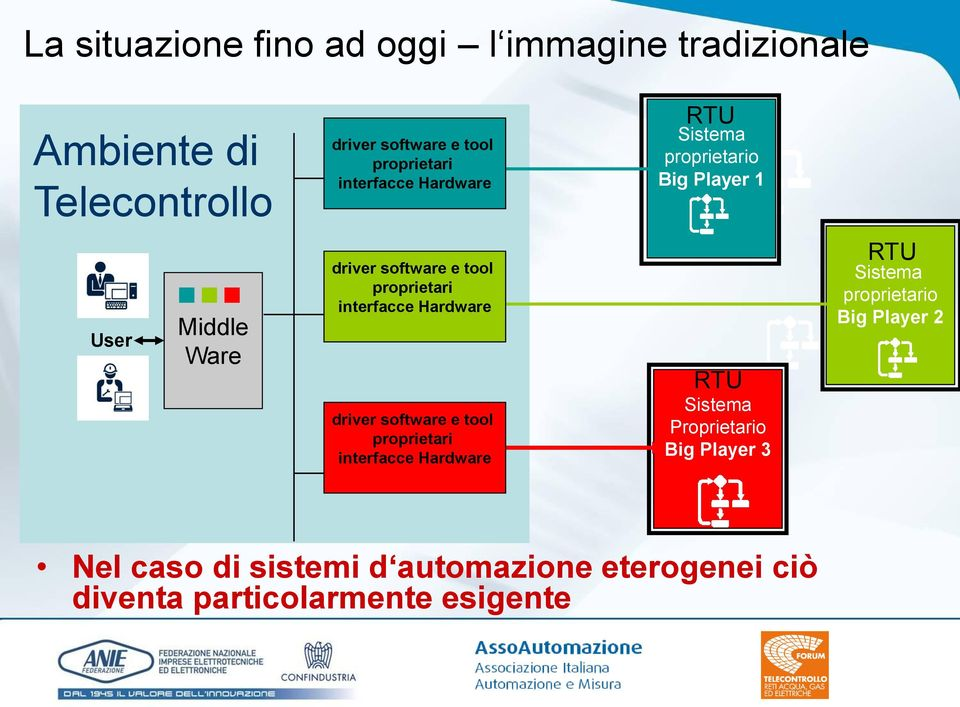 proprietari interfacce Hardware driver software e tool proprietari interfacce Hardware Proprietario Big