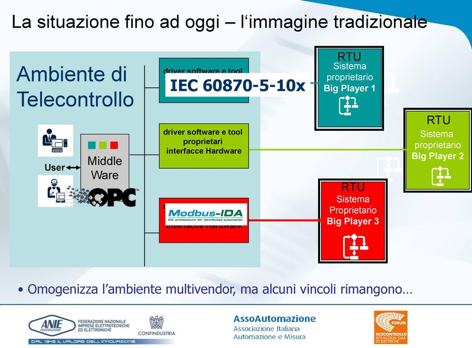 interfacce Hardware driver software e tool proprietari interfacce Hardware proprietario Big Player 1