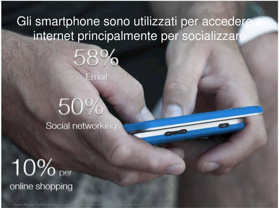 networking 10% per online shopping Fonte: Ricerca PayPal