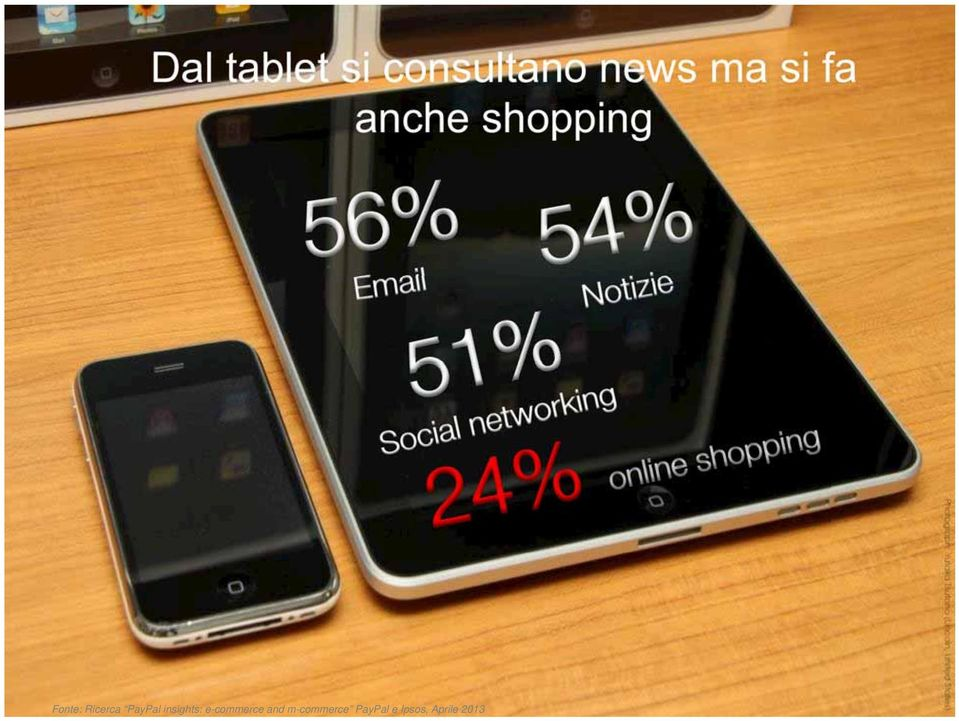 Notizie 24% online shopping Fonte: Ricerca PayPal