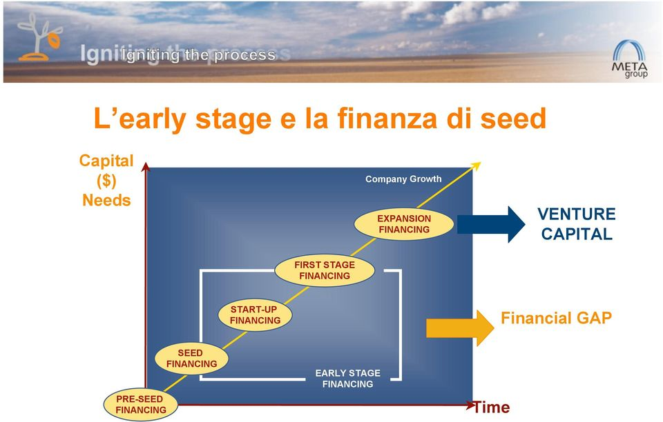 FIRST STAGE FINANCING START-UP FINANCING Financial GAP