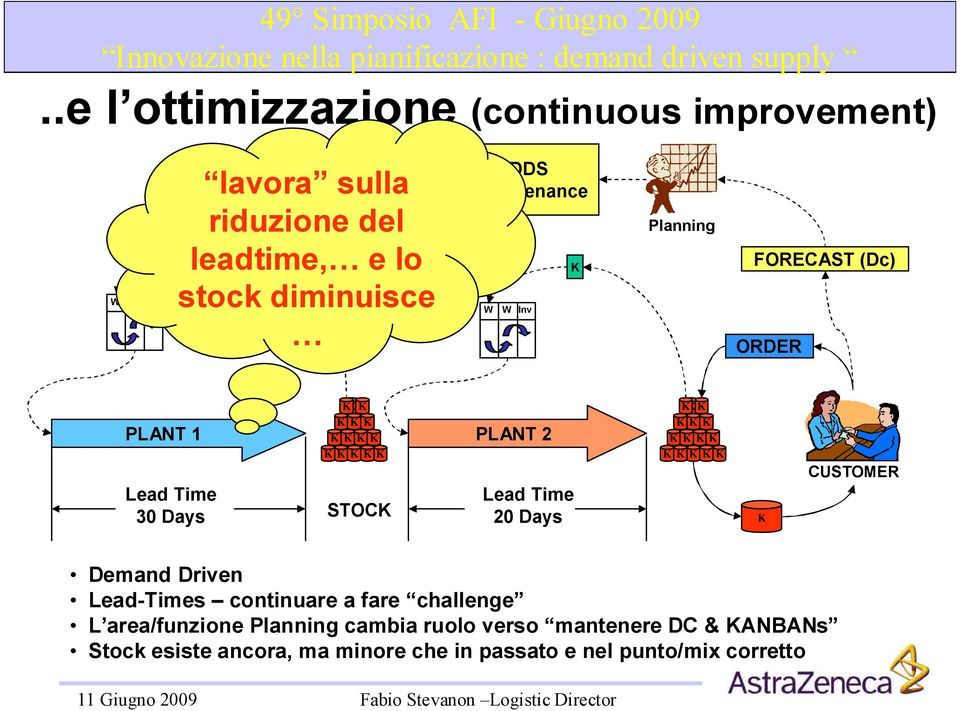 CUSTOMER Demand Driven Lead-Times continuarea fare chalenge L area/funzione Planning cambia ruolo