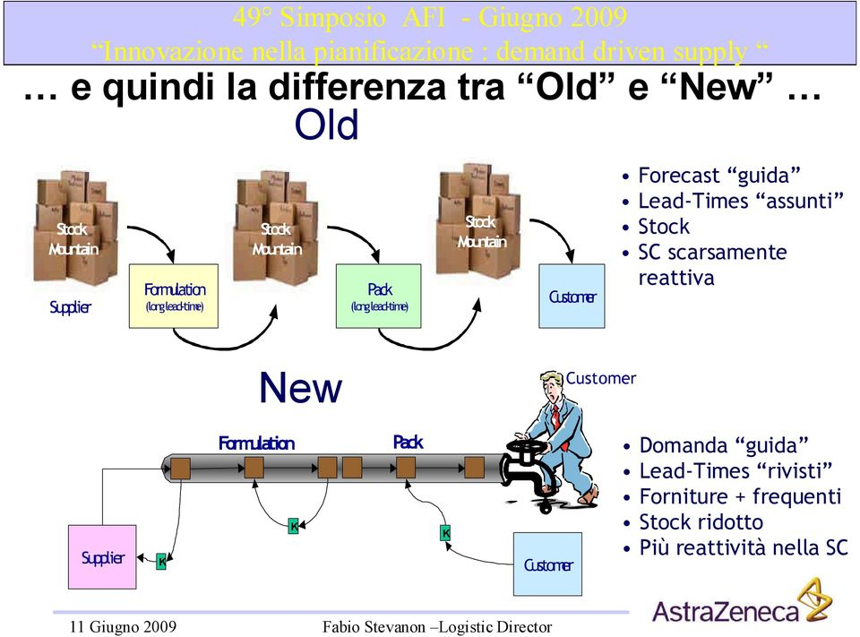 Forecast guida Lead-Times assunti Stock SC scarsamente reattiva New Customer Formulation Pack