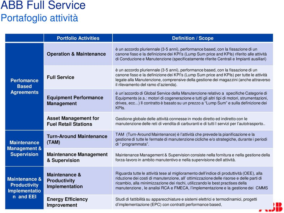 Management & Supervision Full Service Equipment Performance Management Asset Management for Fuel Retail Stations Turn-Around Maintenance (TAM) Maintenance Management & Supervision è un accordo