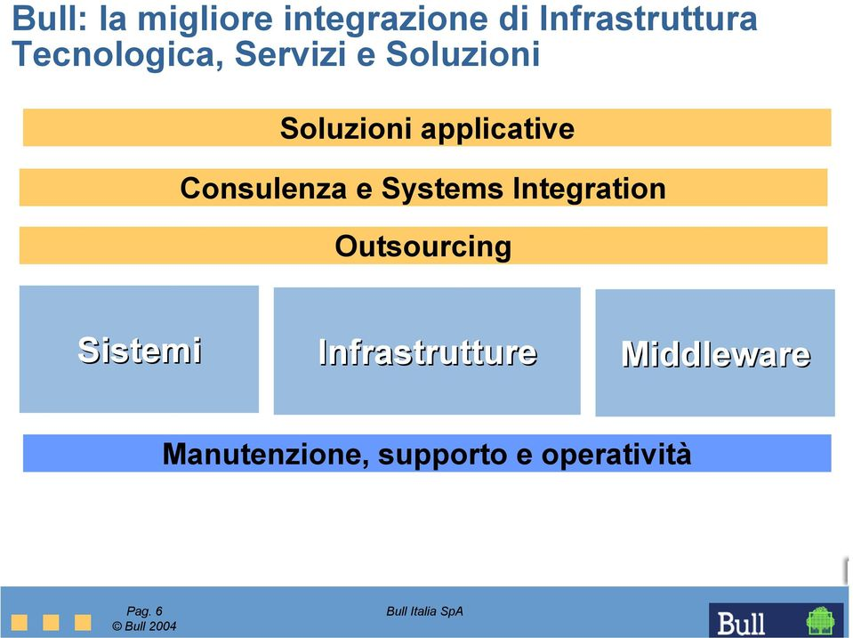 Consulenza e Systems Integration Outsourcing Sistemi