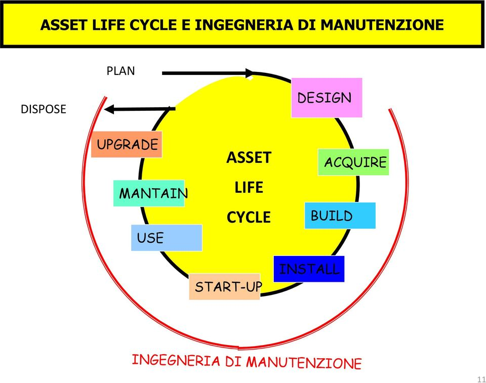 MANTAIN USE ASSET LIFE CYCLE START-UP
