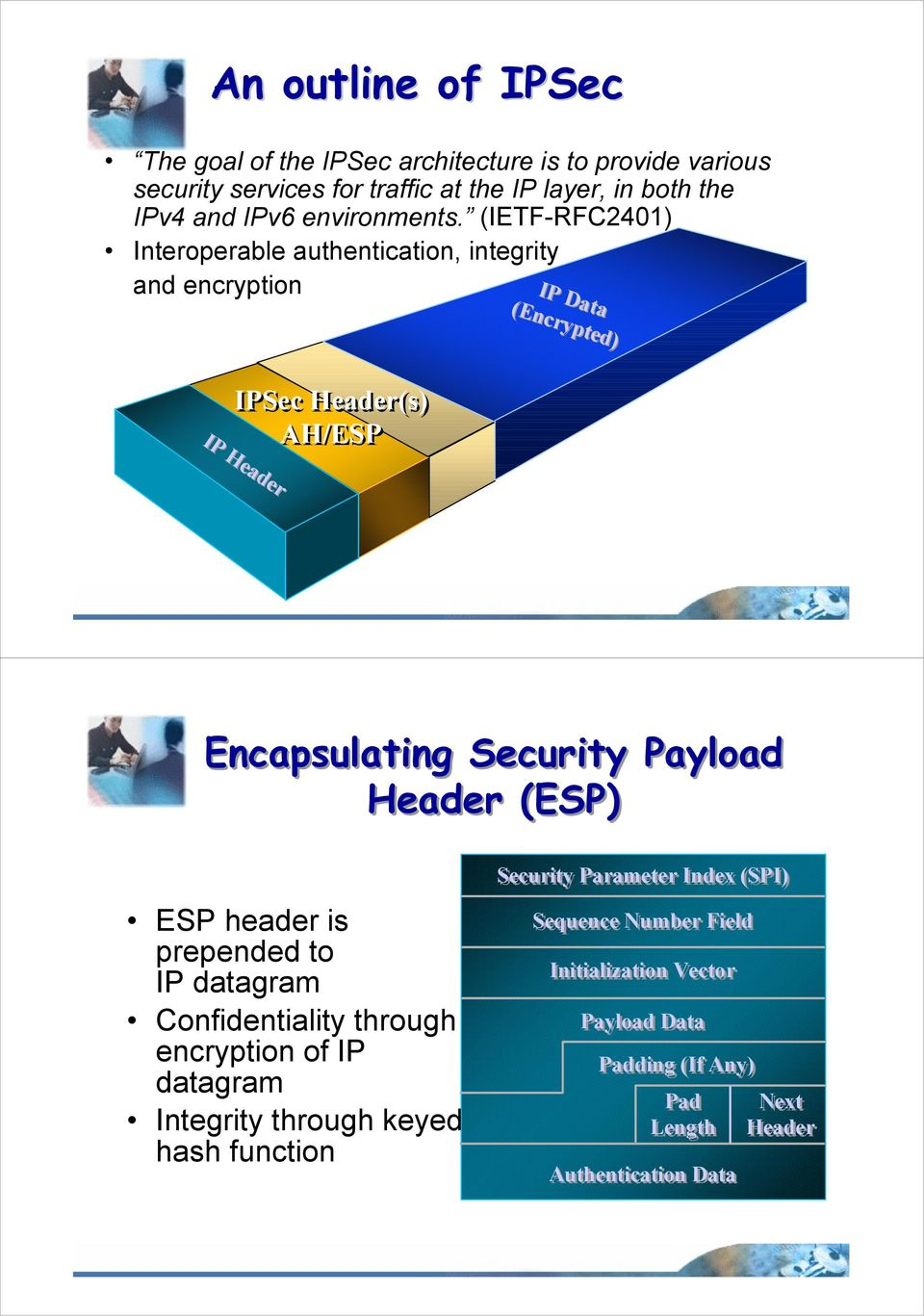 (IETF-RFC2401) Interoperable authentication, integrity and encryption IP Data (Encrypted) IPSec Header(s) AH/ESP IP Header Encapsulating Security