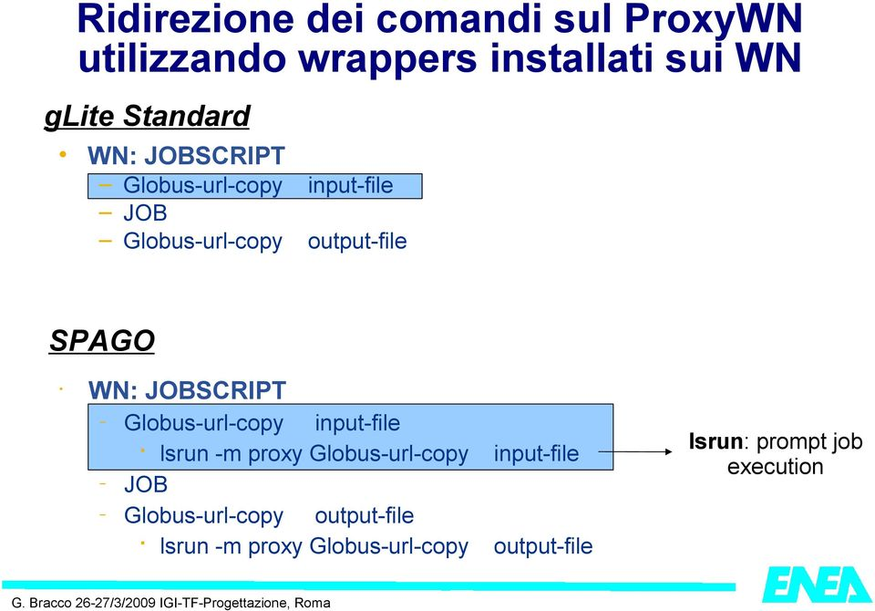 WN: JOBSCRIPT Globus-url-copy input-file lsrun -m proxy Globus-url-copy input-file JOB