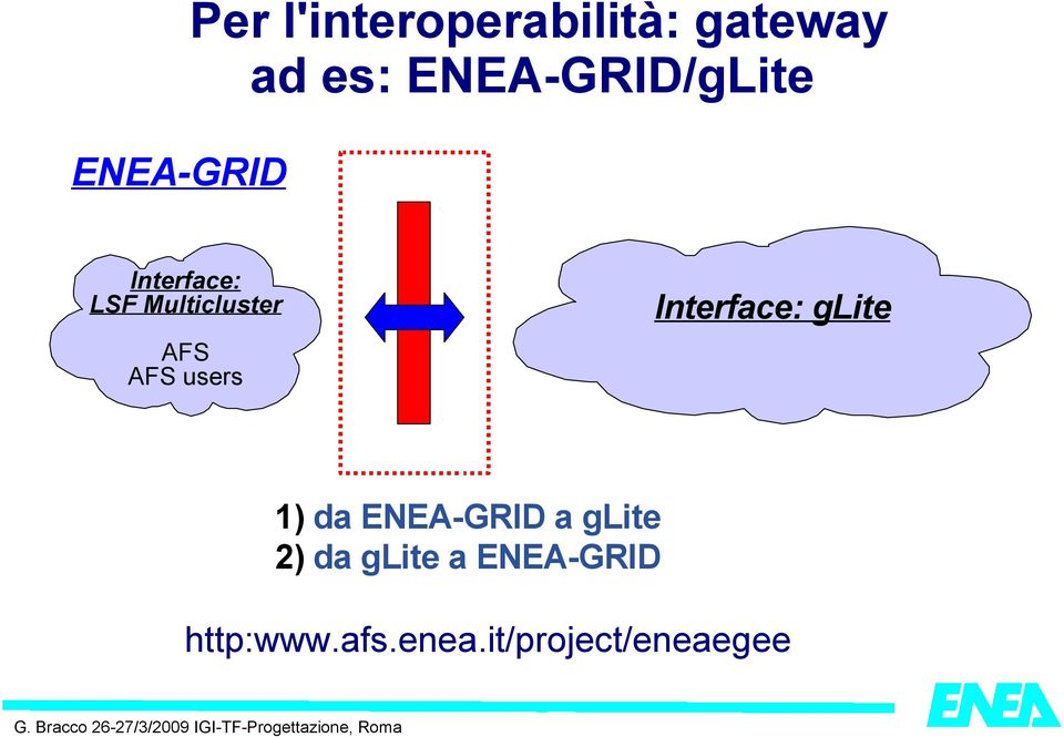 users Interface: glite 1) da ENEA-GRID a glite 2) da