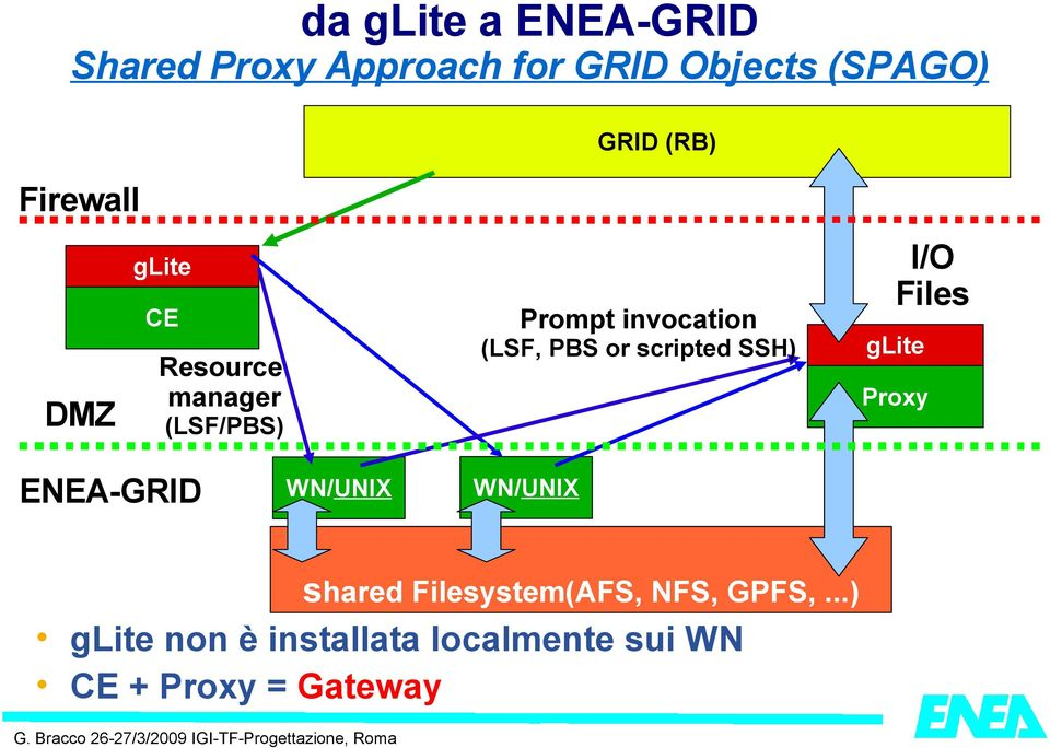 scripted SSH) I/O Files glite Proxy ENEA-GRID WN/UNIX WN/UNIX shared