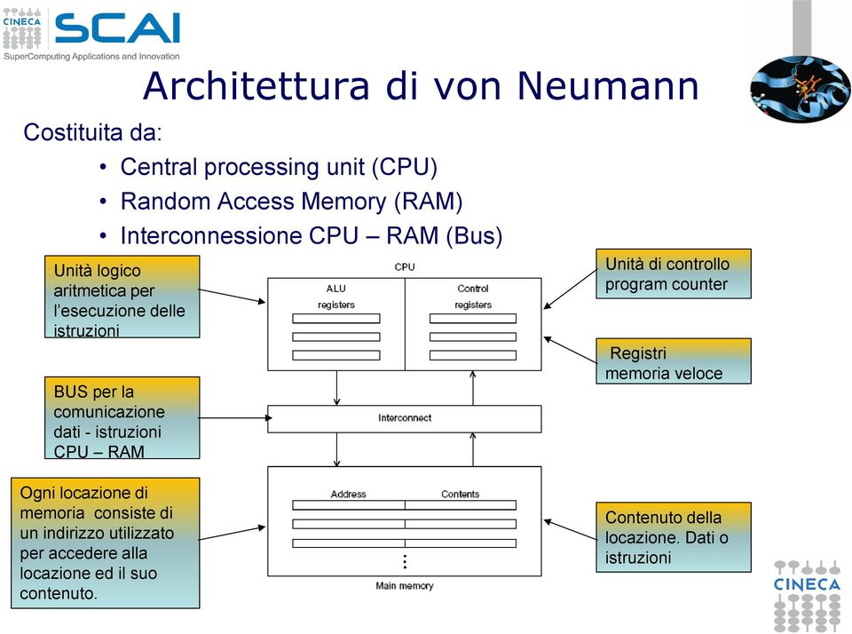 Central processing unit (CPU) Random Access Memory (RAM) Interconnessione CPU RAM (Bus) Unità logico aritmetica