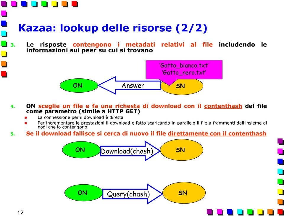 ON sceglie un file e fa una richesta di download con il contenthash del file come parametro (simile a HTTP GET) La connessione per il download è