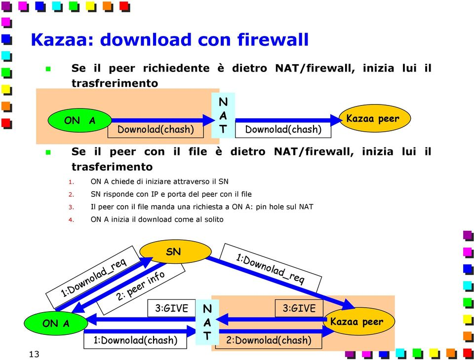 SN risponde con IP e porta del peer con il file 3. Il peer con il file manda una richiesta a ON A: pin hole sul NAT 4.