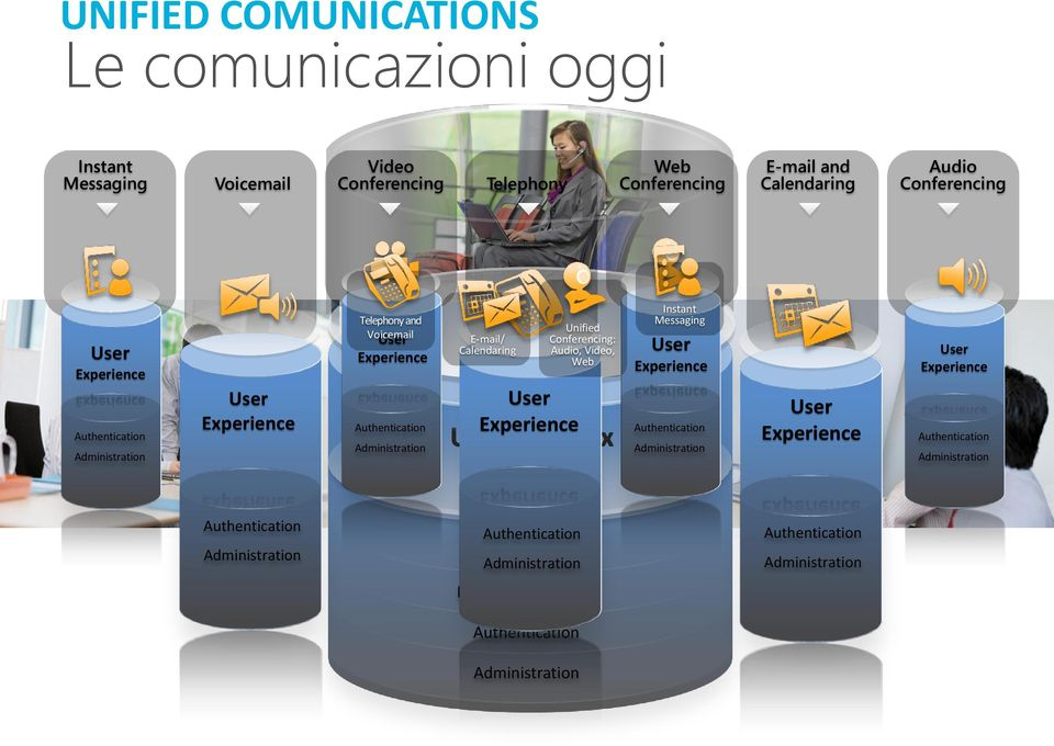 Experience Unified Conferencing: Audio, Video, Web Instant Messaging User Experience Authentication Administration User Experience User Experience Authentication