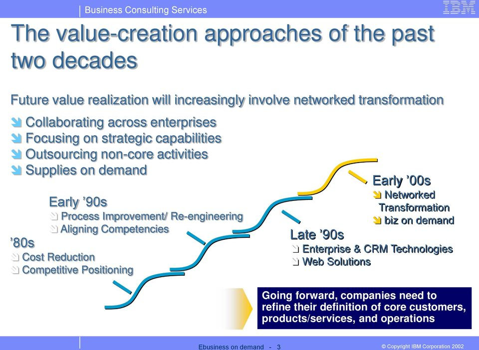 Re-engineering Aligning Competencies 80s Cost Reduction Competitive Positioning Early 00s Networked Transformation biz on demand Late 90s Enterprise