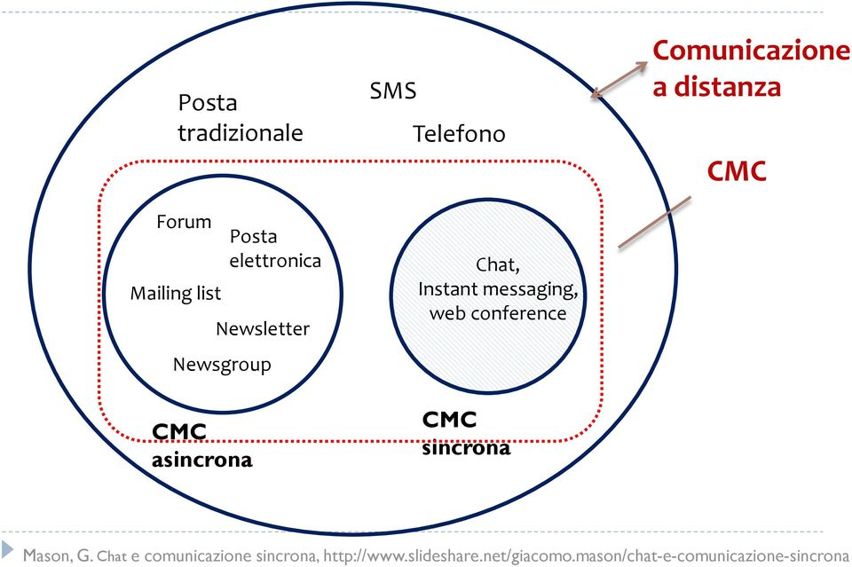 Newsgroup SMS Telefono Chat, Instant