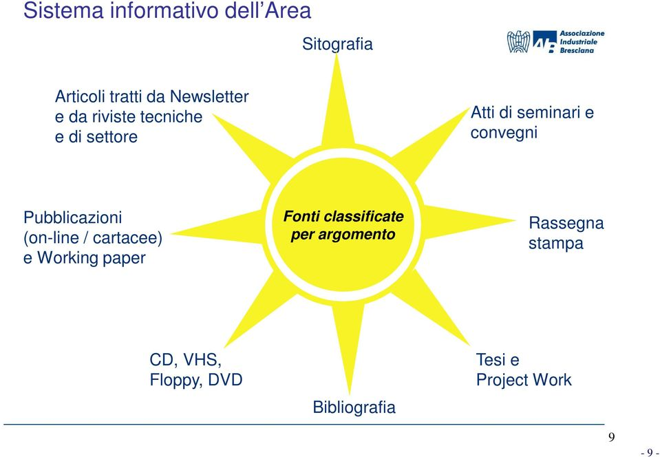 Pubblicazioni (on-line / cartacee) e Working paper Fonti classificate per