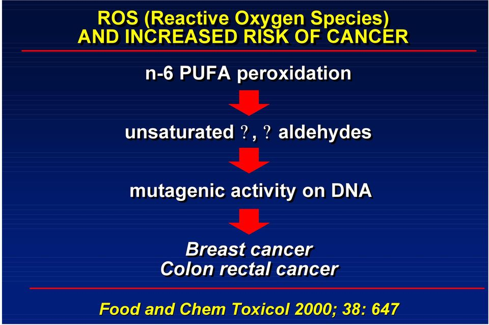 aldehydes mutagenic activity on DNA Breast cancer