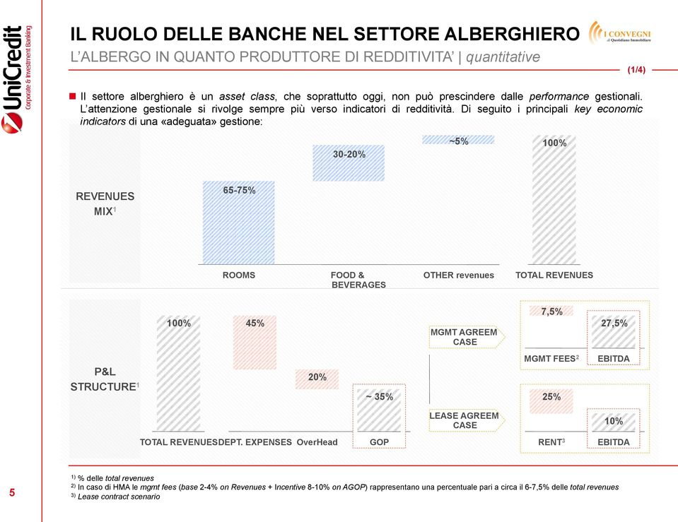 Di seguito i principali key economic indicators di una «adeguata» gestione: 30-20% ~5% 100% REVENUES MIX 1 65-75% ROOMS FOOD & OTHER revenues TOTAL REVENUES BEVERAGES 100% 45% MGMT AGREEM CASE 7,5%