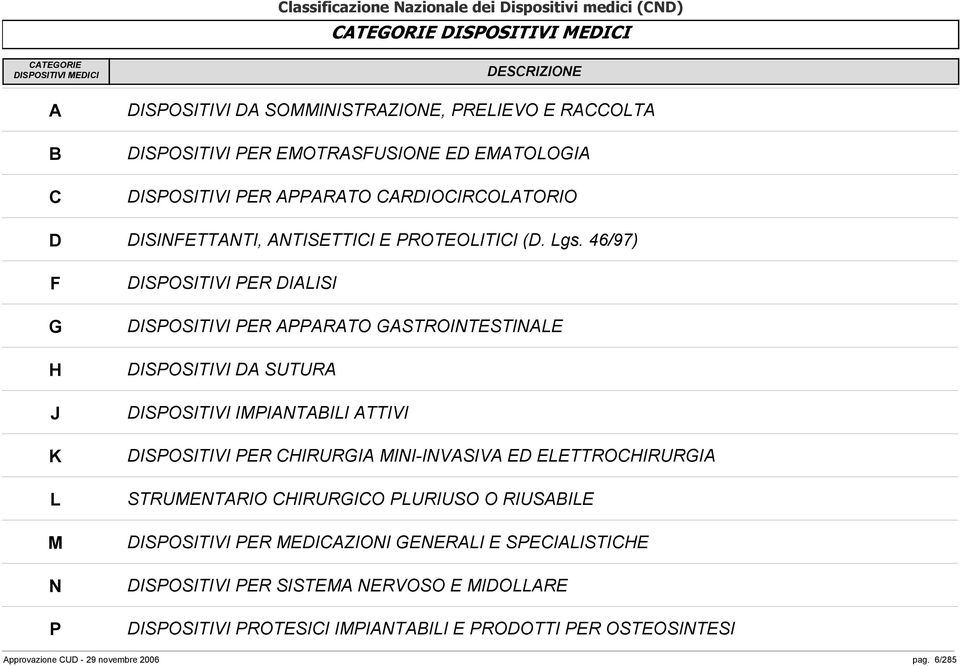46/97) DISPOSITIVI PER DIALISI DISPOSITIVI PER APPARATO GASTROINTESTINALE DISPOSITIVI DA SUTURA DISPOSITIVI IMPIANTABILI ATTIVI DISPOSITIVI PER CHIRURGIA MINI-INVASIVA ED