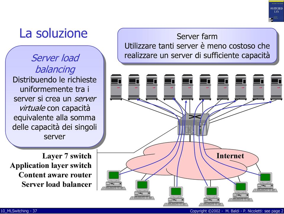 Layer 7 switch Application layer switch Content aware router Server load balancer Server farm farm Utilizzare