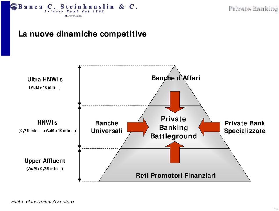Private Banking Battleground Private Bank Specializzate Upper