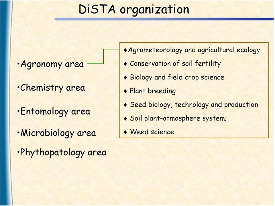 science Plant breeding Entomology area Microbiology area Seed biology,