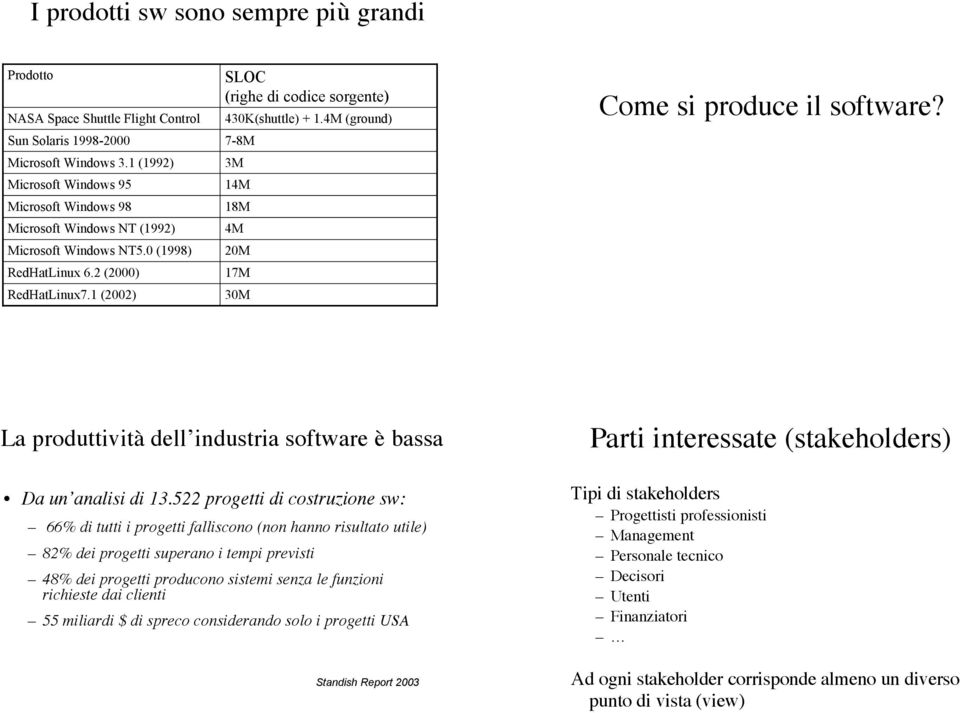 1 (2002) SLOC (righe di codice sorgente) 430K(shuttle) + 1.4M (ground) 7-8M 3M 14M 18M 4M 20M 17M 30M Come si produce il software? La produttività dell industria software è bassa Da un analisi di 13.